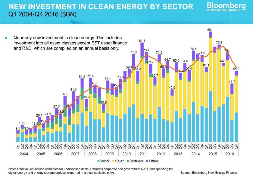 New Investment Ren Energy 2004-2016