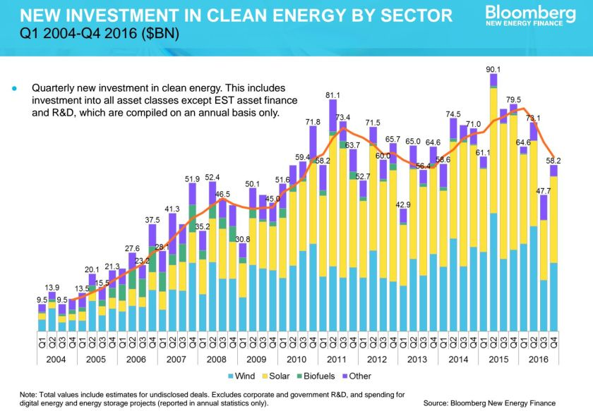 New Investment Ren Energy 2004-2016