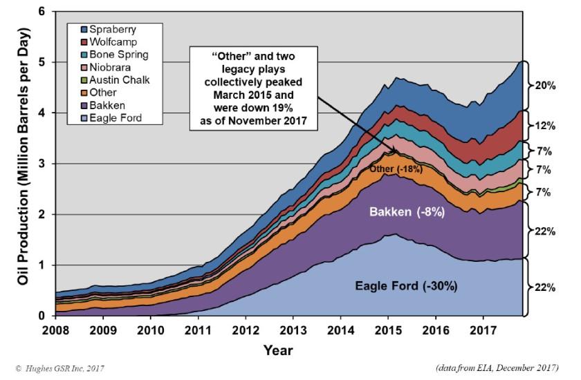 Production de pétrole de schiste par région