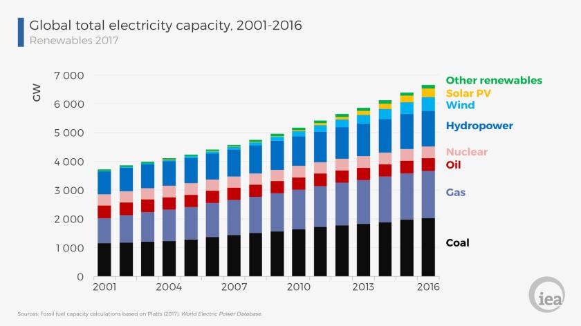 Ventilation, sources d'électricité 2001-2016