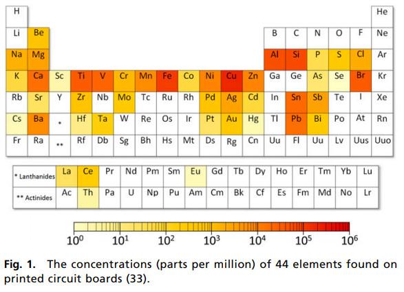 Concentration métaux circuit imprimé