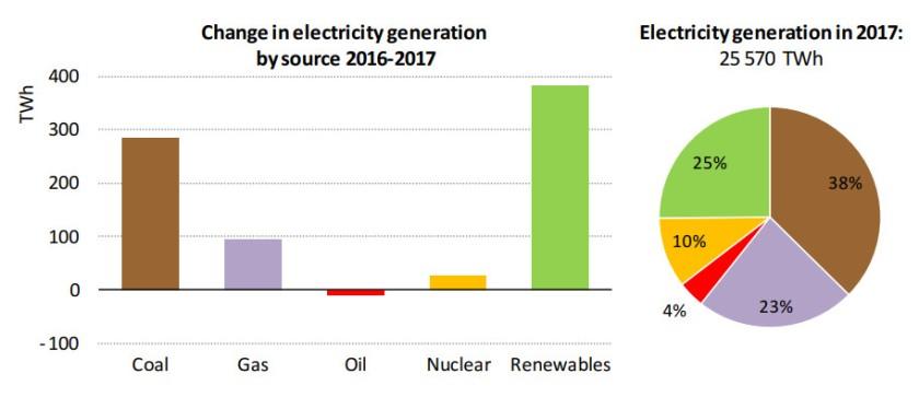 EIA électricité