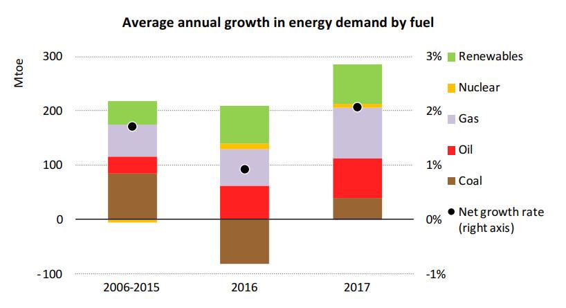 EIA énergie 2017