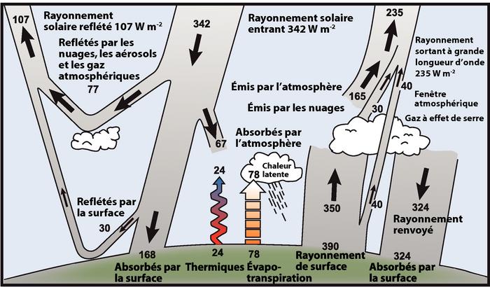 Effet de serre et réchauffementclimatique