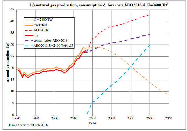 Gas prod forecast 2050