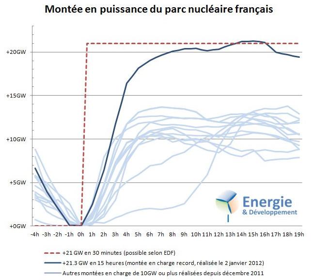 Montée en puissance nucléaire France