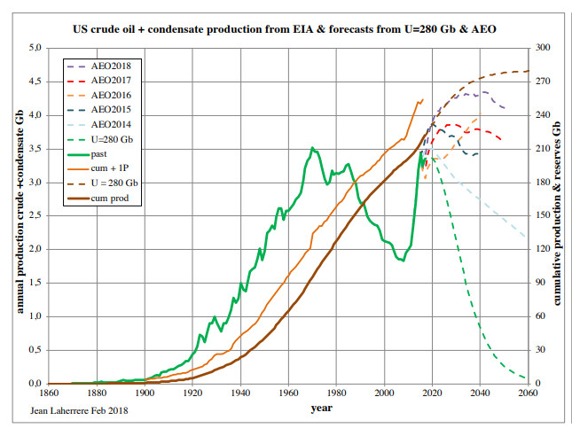 Oil prod forecast 2050