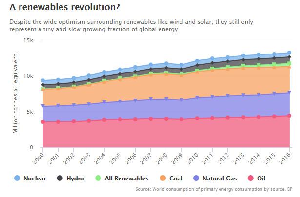 Production mondiale d'énergie exprimée en TEP