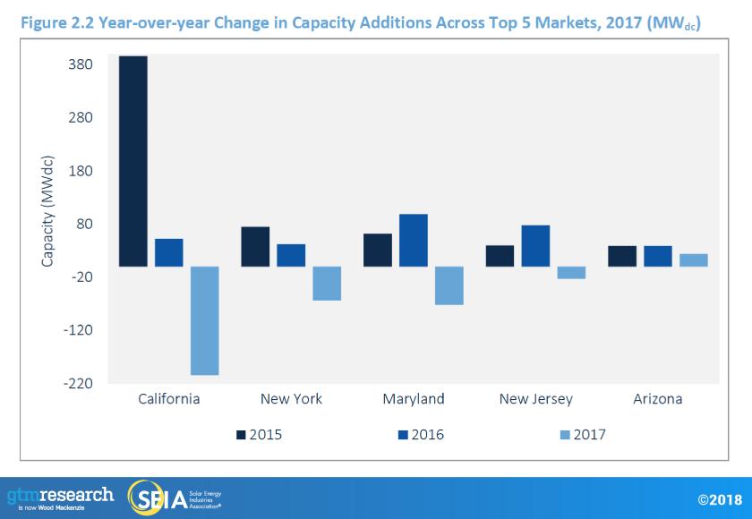 Solar installed change top 5 US markets