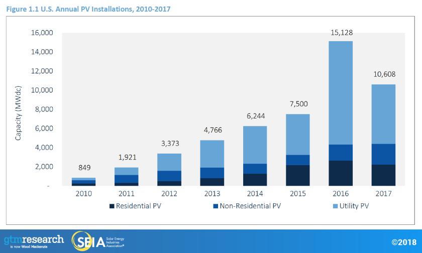 Solar installed US 2018