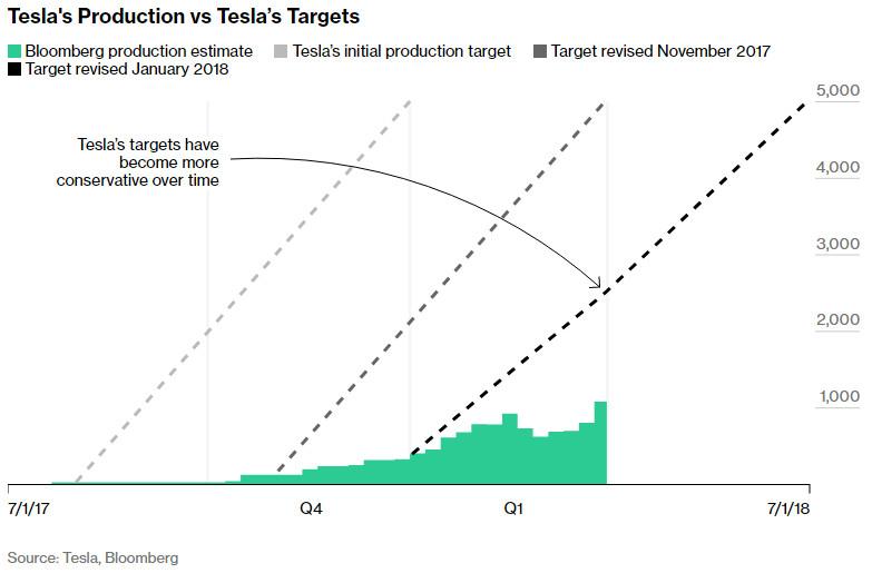 ab1ff4f7637 Tesla au bord de l abîme – Énergie et environnement