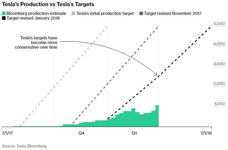 Tesla production goals