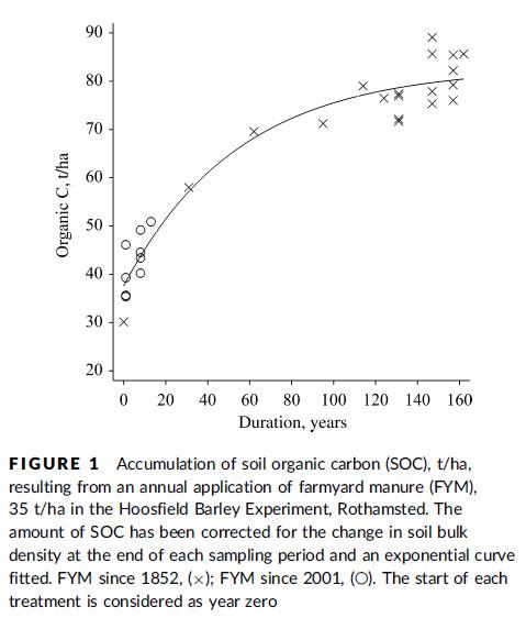Manure carbon