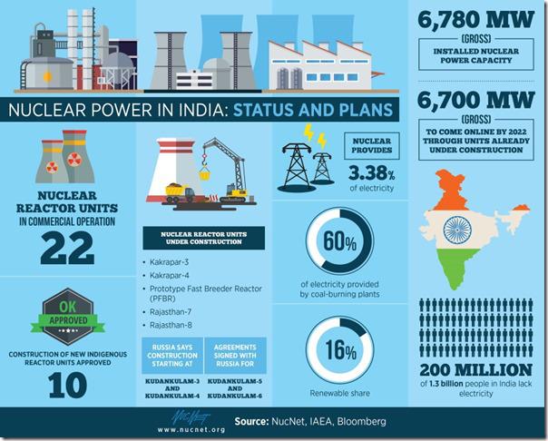 nucnet-india-nuclear_thumb