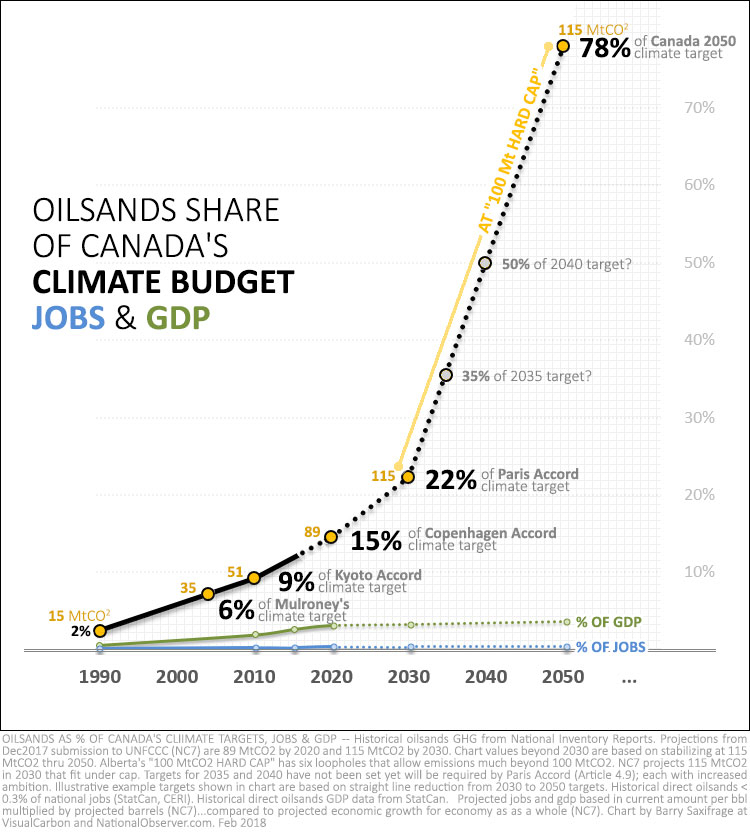 oilsands-share-canada-co2-jobs-gdp