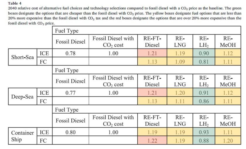 Prix comparatif carburants
