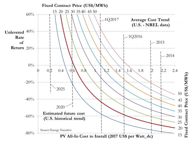 PV-cost-compare-chart