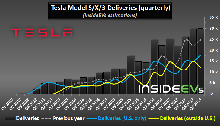 Tesla deliveries graph