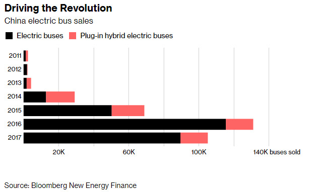 China bus sales