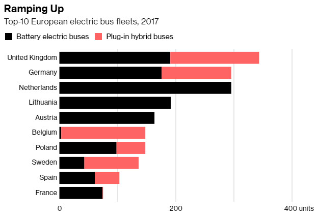 Electric buses Europe