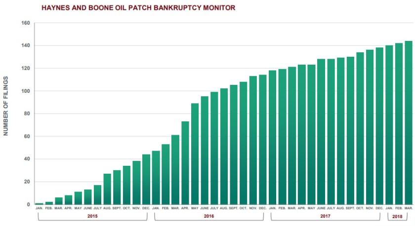 Nombre de faillites