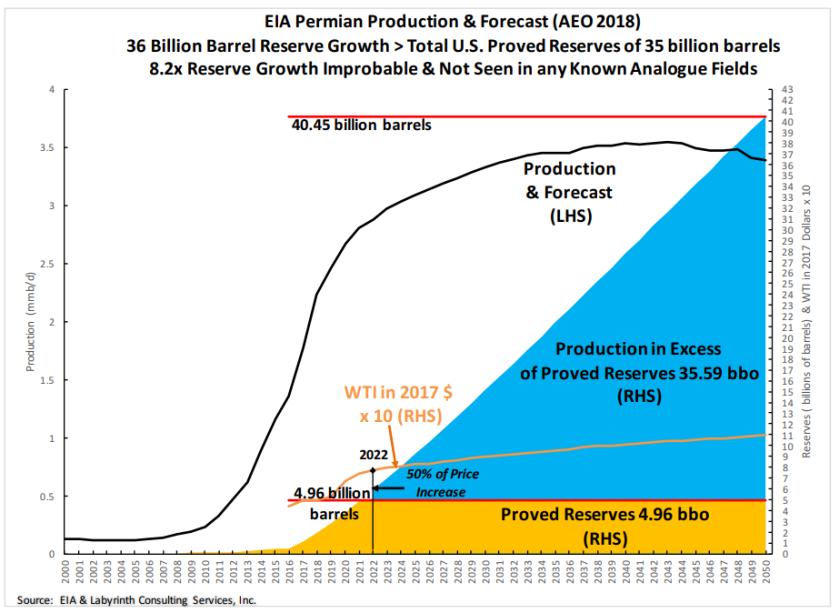 Permian forecast
