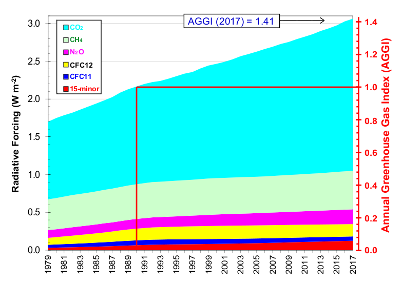 aggi all gases contributions