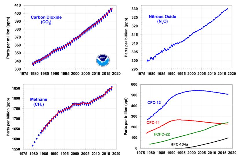 aggi gaz charts