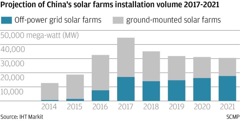 Chinese solar deployment
