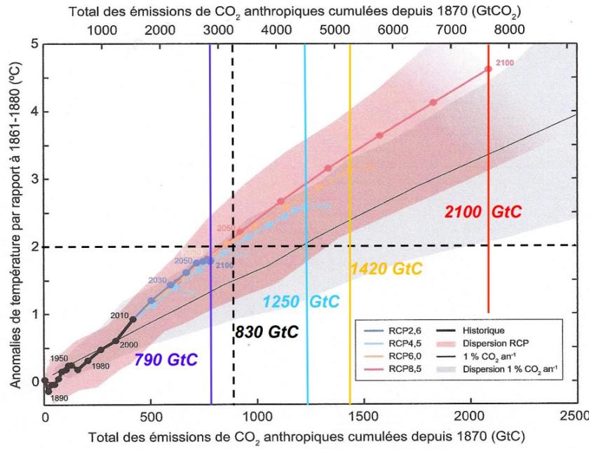 CO2 par RCP
