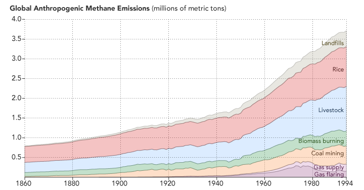 Methane anthropogenic_emissions_1860-1994