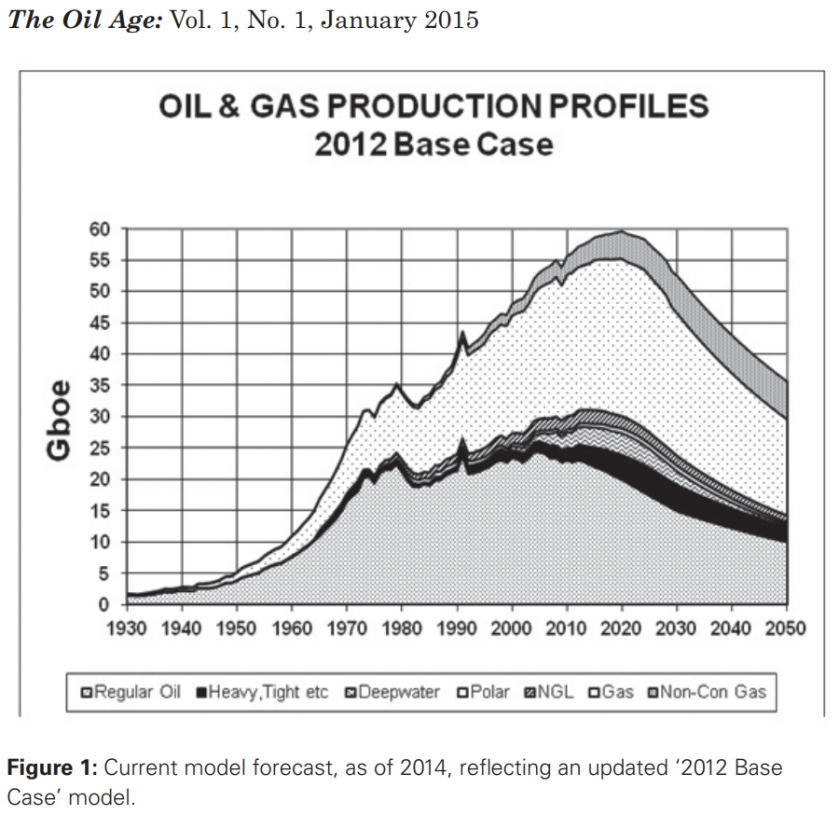 Oil by category 1939-2050