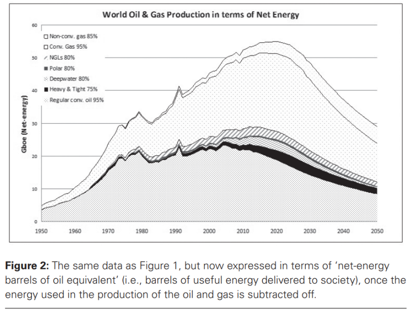 Oil net energy 1950-2050