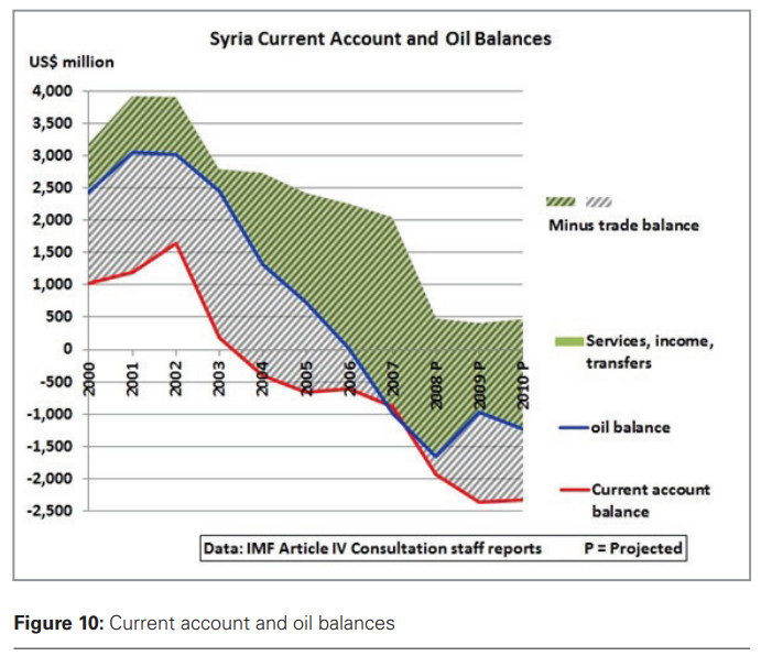 Syria account and oil balance
