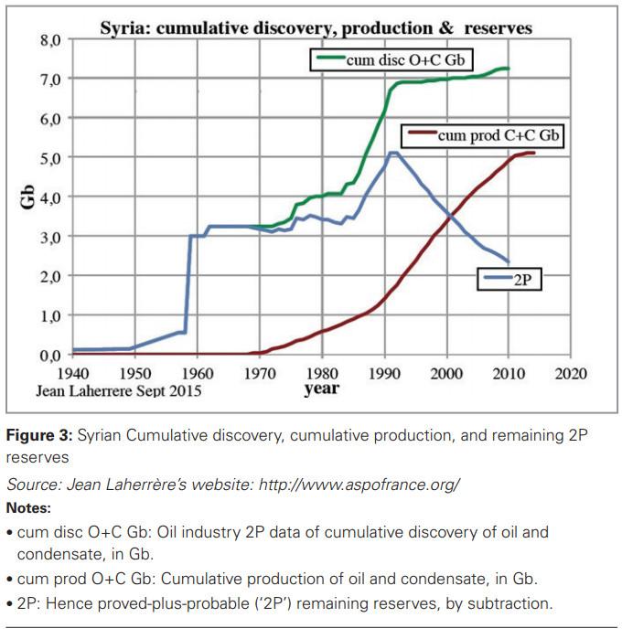 Syria cumulative