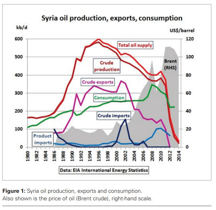 Syria Oil Production