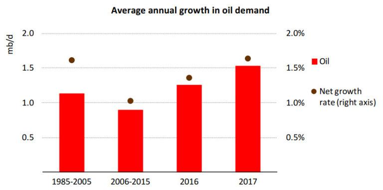 eia- demande pétrole