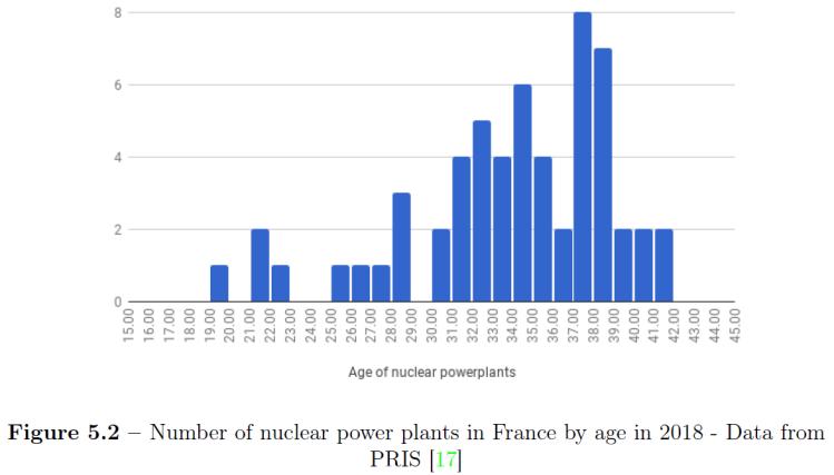 Age réacteurs français