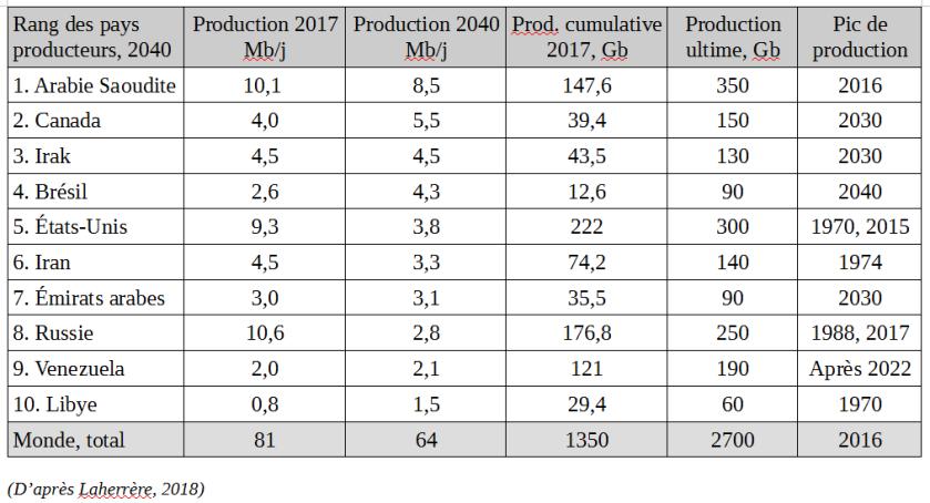 Palmarès pétrole 2040