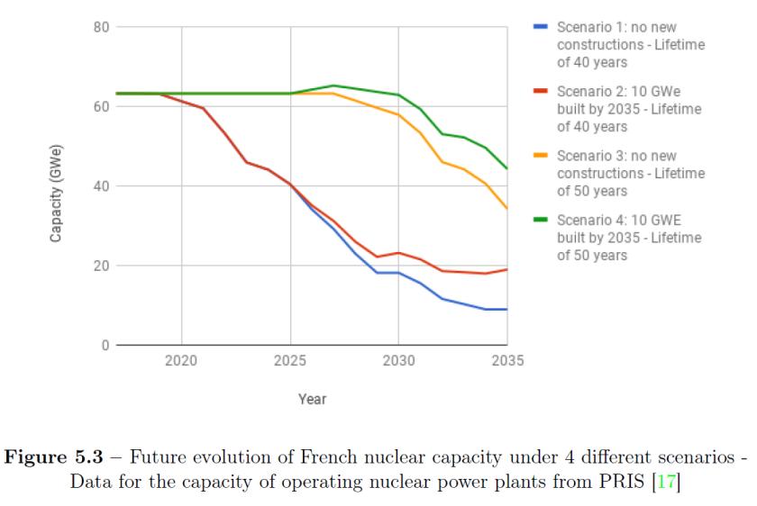 Scenarios France