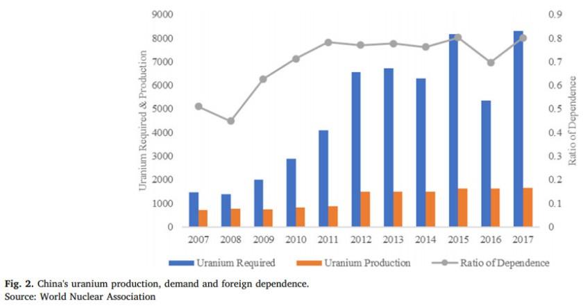 Consommation d'uranium en Chine