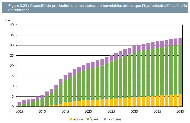 ONÉ Capacité renouvelables 2040