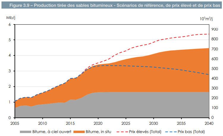 ONÉ prod bitume 2005-2040