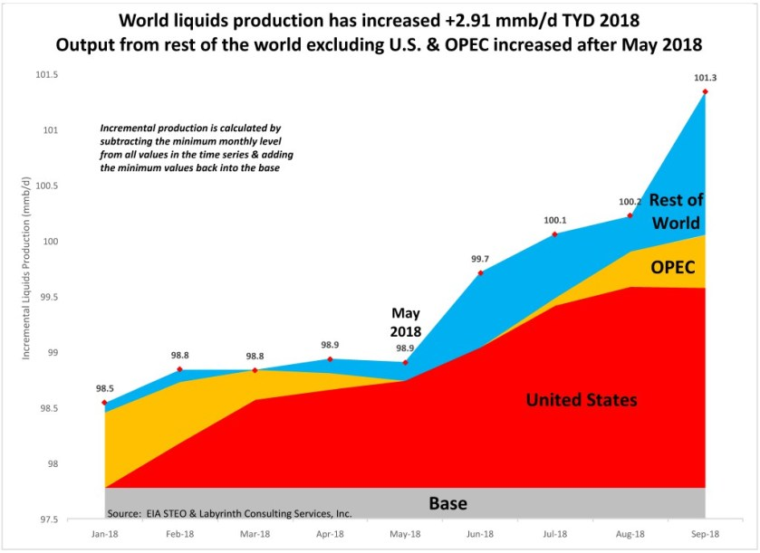 Output-from-rest-of-the-world-excluding-U.S.-OPEC-increased-after-May-2018-