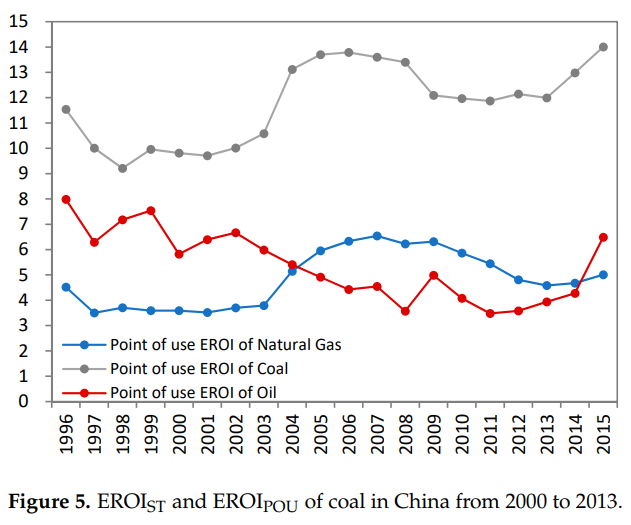 EROEI pétrole chinois