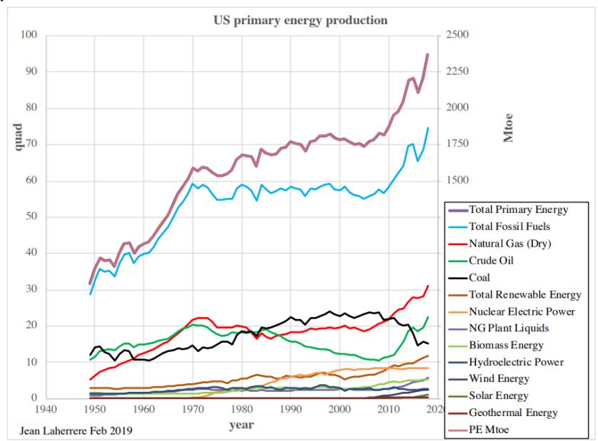 Énergie pétrolière US 1