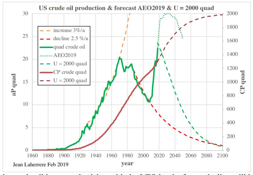 Énergie pétrolière US 2