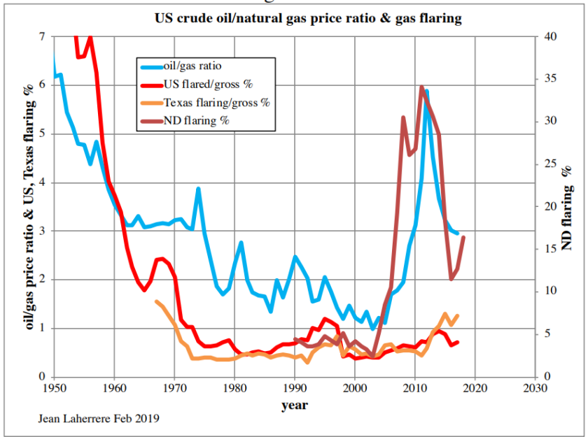 Énergie pétrolière US 6