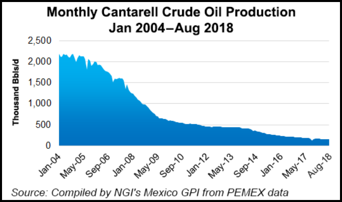 Cantarell-Oil-Production-2004-2018