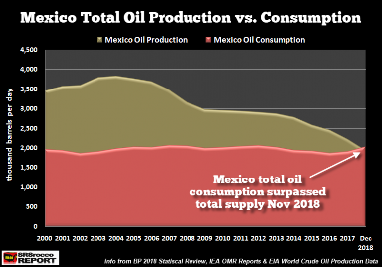 Mexico-Total-Oil-Production-vs-Consumption-DEC-2018-768x537